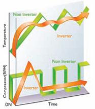 DC Inverter megoldás előnye: gyors indítás