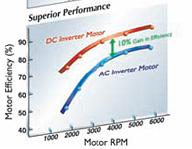 DC Inverter megoldás előnye: jobb teljesítmény