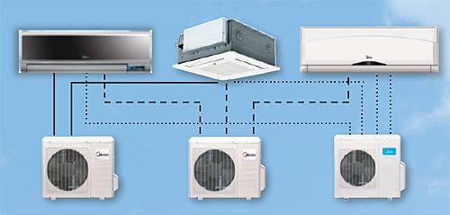 Midea Multi Inverter Inverteres légkondícionáló