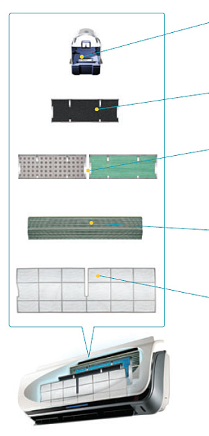Samsung Mikro Plazma Ion generátor - 5 lépcsős légtisztító rendszer